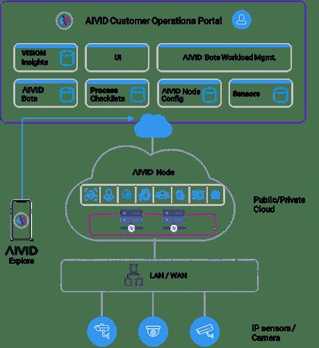 AIVID On Premise deployment Diagram