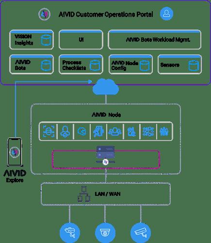 AIVID Customer Operations Cloud Diagram