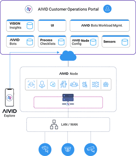 AIVID On Premise deployment