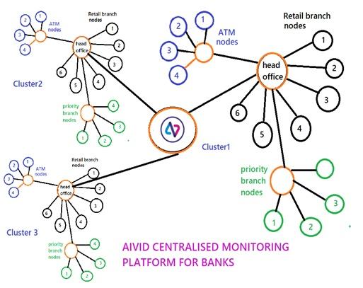 AIVID Centralise Platform for Banks
