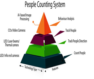 People Counting System